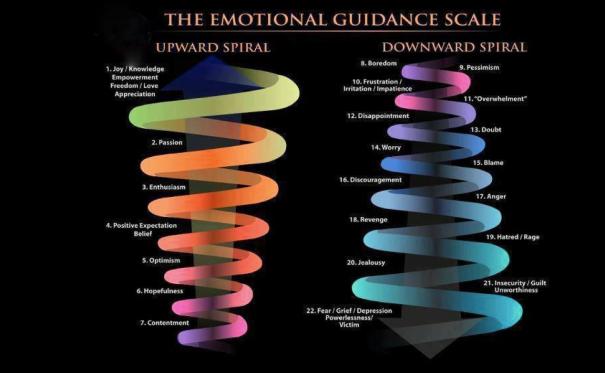 Emotion spiral